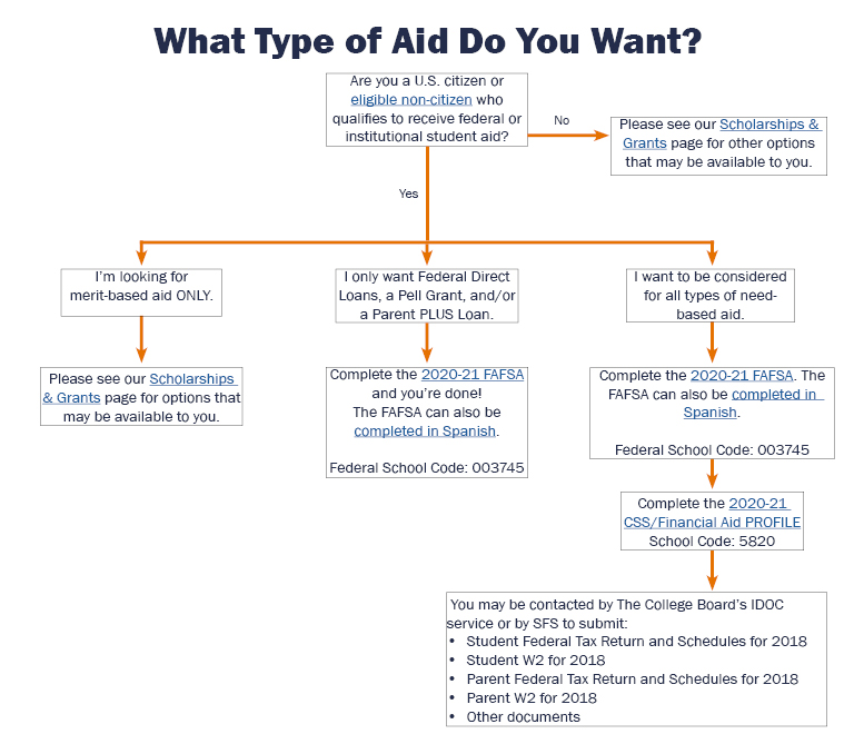 """A flow chart is displayed containing instructions on how to apply for financial aid at UVA. Please call 434-982-6000 or email sfs@virginia.edu for more information"