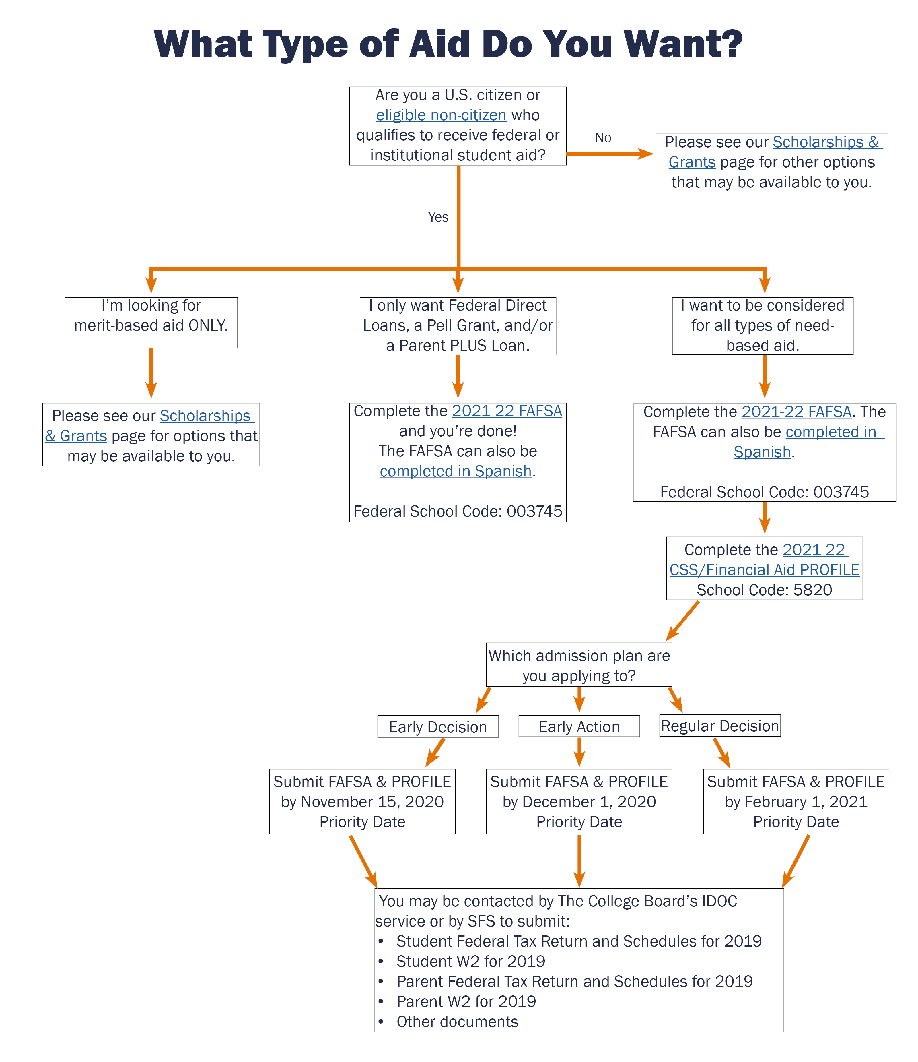 A flow chart is displayed containing the information below on how to apply for financial aid at UVA.